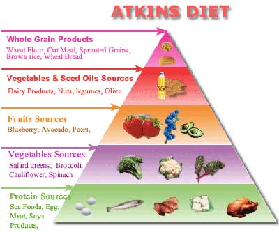 Announcing The Atkins Diet Menu!