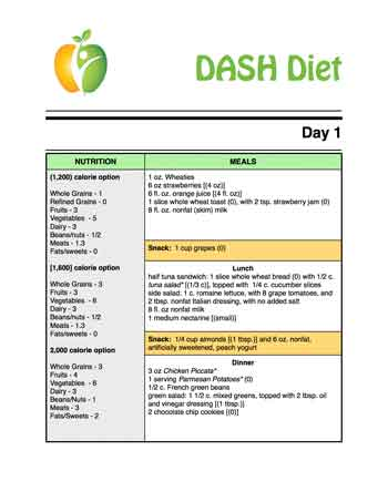 Why Follow A Dash Diet Menu?